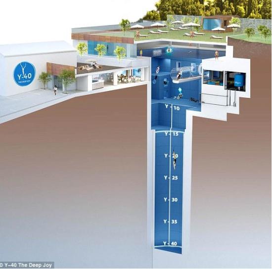 """据英国《每日邮报》9月21日报道,位于意大利蒙泰格罗托的""""Y-40深悦""""游泳池是世界上最深的泳池,它深达40米,由著名建筑设计师埃马努埃莱-博阿雷托所设计,位于米勒皮尼泰梅酒店。该泳池主要用于自由潜水和水肺潜水的训练,以及游人的休闲娱乐活动,不过很少有人能够屏住呼吸,一口气潜到池底。(网页截图)"""
