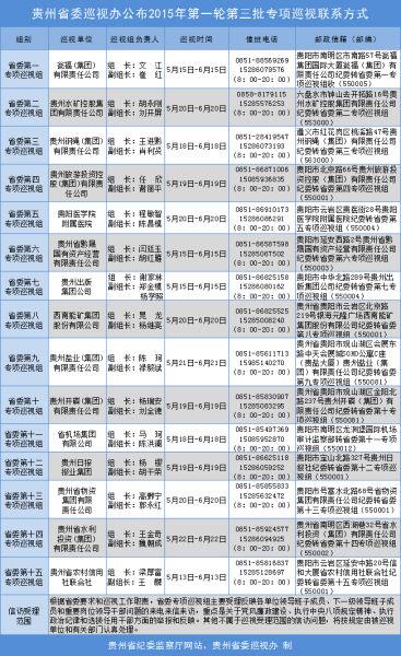 贵州省委专项巡视组进驻15个省属单位--贵州新
