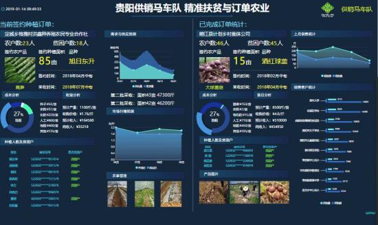 大数据截屏:精准扶贫与订单农业